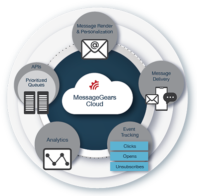 MessageGears cloud service is built to empower marketers