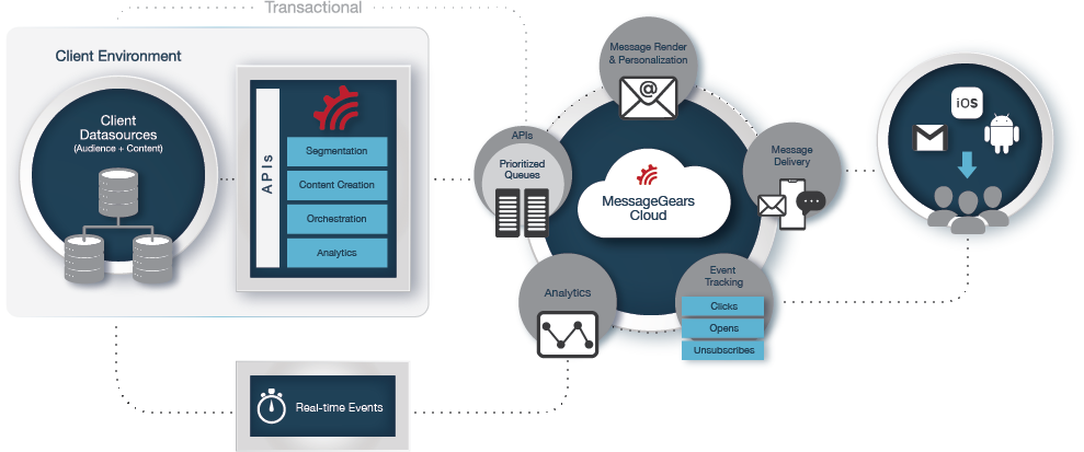 MessageGears' unique architecture allows Super Senders to deliver highly personalized messages at scale.