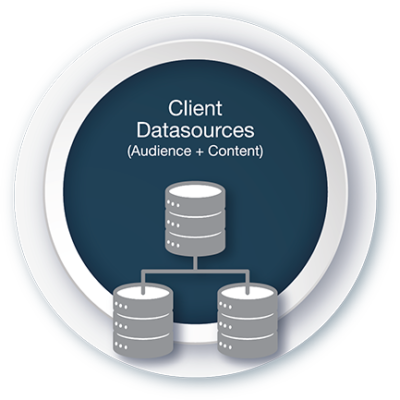 Because MessageGears' cross-channel messaging platform connects directly to your database, you can use any source